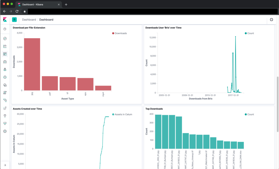 Kibana Connect Download Dashboard